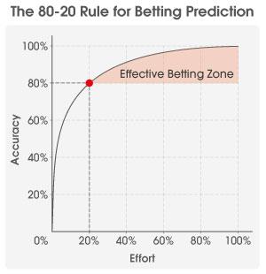 using-the-pareto-principle-in-betting-graph